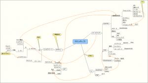 マッピングの画像。あるWebデザイナーの仕事について、キーワードを羅列しグループ分けと関連づけ。